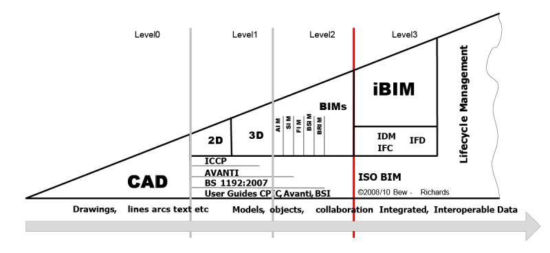 Image showing BIM Maturity levels graphically